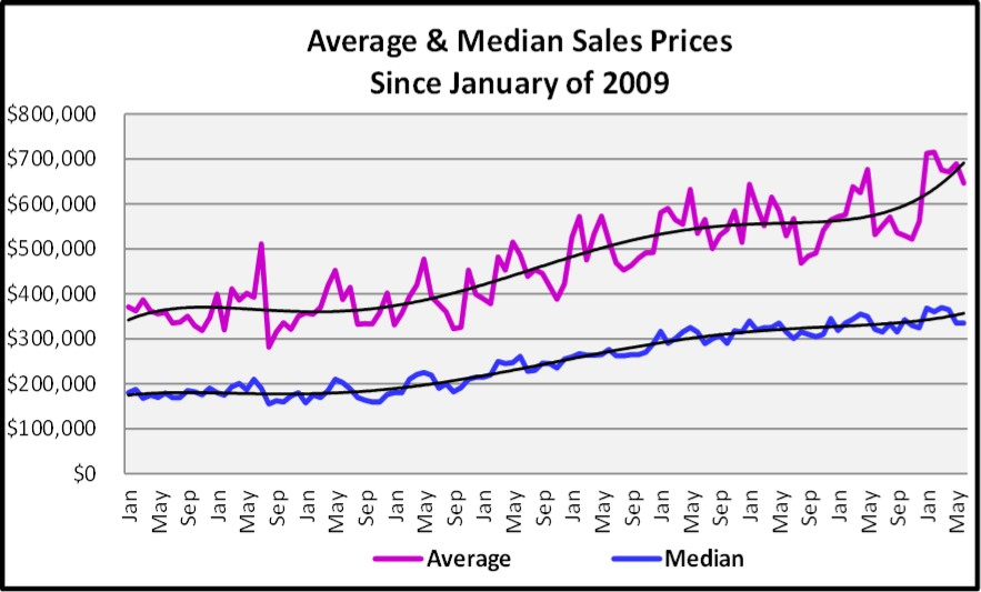 June 2018 Naples Market Report Average and Median Sales Prices Graph