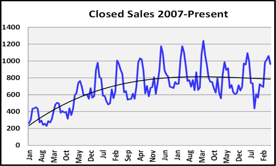 June 2018 Naples Market Report Closed Sales Graph