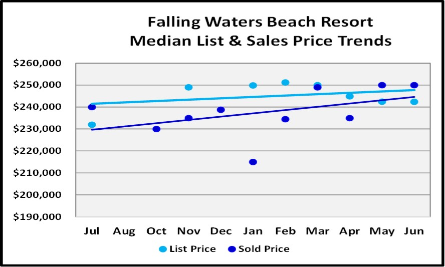 June 2018 Naples Market Report Falling Waters Beach Resort Single Family List and Sales Price Trends