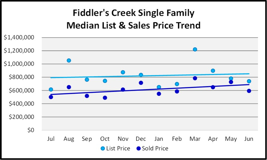 June 2018 Naples Market Report Fiddler's Creek Single Family List and Sales Price Trends