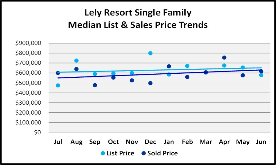 June 2018 Naples Market Report Lely Resort Single Family List and Sales Price Trends