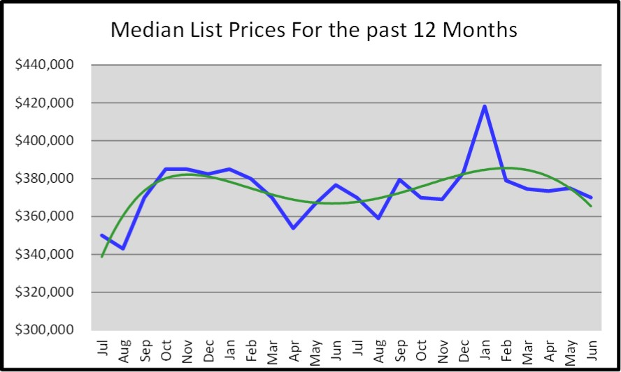 June 2018 Naples Market Report Median List Prices for the Last 12 Months