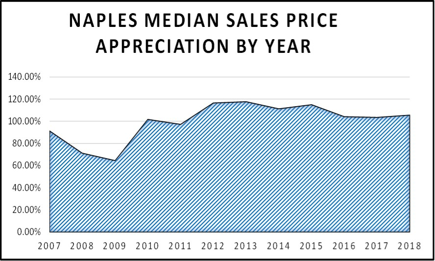 June 2018 Naples Market Report Median Sales Appreciation By Year