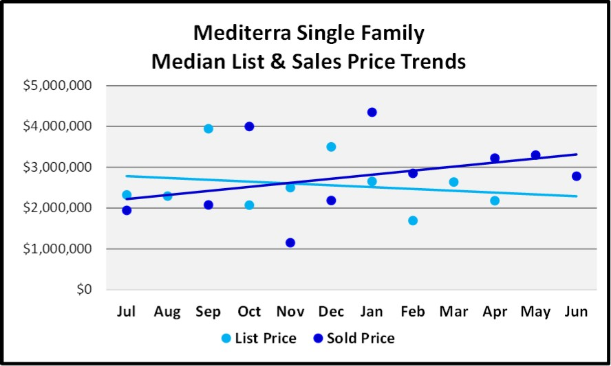 June 2018 Naples Market Report Mediterra Single Family List and Sales Price Trends