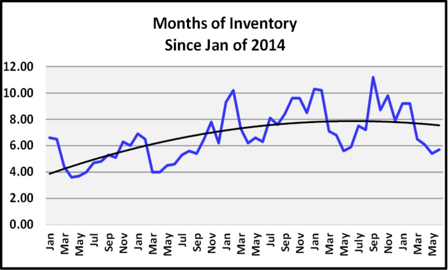 June 2018 Naples Market Report Months of Inventory Graph
