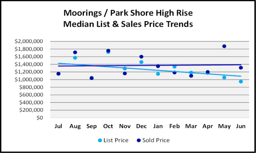 June 2018 Naples Market Report Moorings & Park Shore High Rise List and Sales Price Trends