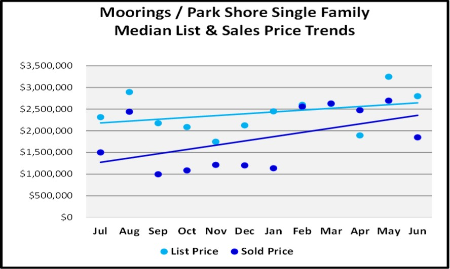 June 2018 Naples Market Report Moorings & Park Shore Single Family List and Sales Price Trends