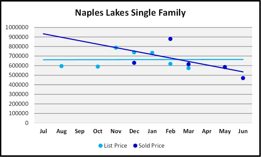 June 2018 Naples Market Report Naples Lakes Single Family List and Sales Price Trends