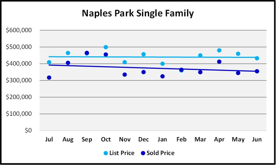 June 2018 Naples Market Report Naples Park Single Family List and Sales Price Trends