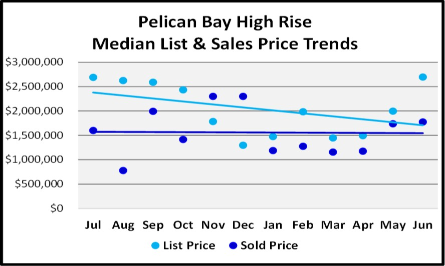 June 2018 Naples Market Report Pelican Bay High Rise List and Sales Price Trends