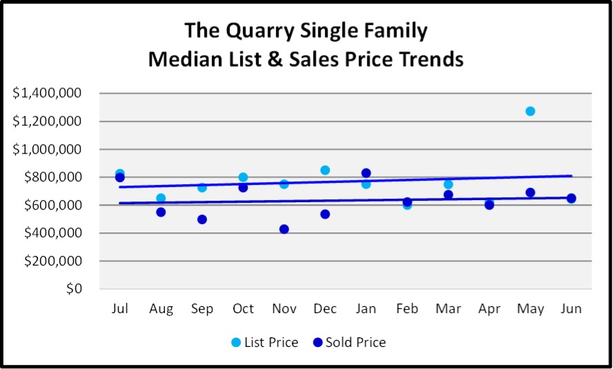 June 2018 Naples Market Report The Quarry Single Family List and Sales Price Trends