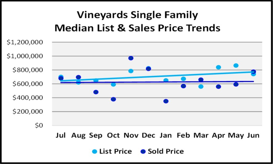 June 2018 Naples Market Report The Vineyards Single Family List and Sales Price Trends