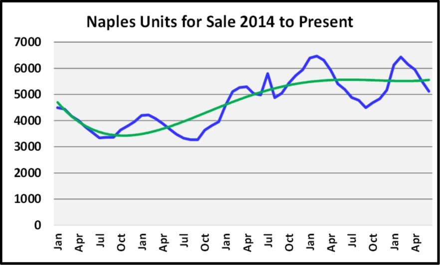 June 2018 Naples Market Report Units for Sales Graph