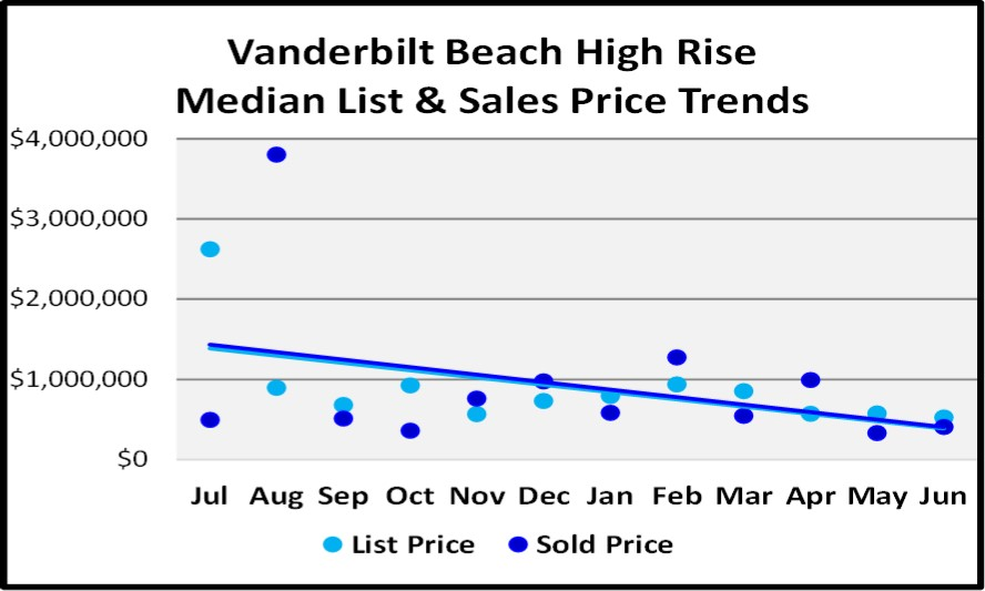 June 2018 Naples Market Report Vanderbilt Beach High Rise List and Sales Price Trends