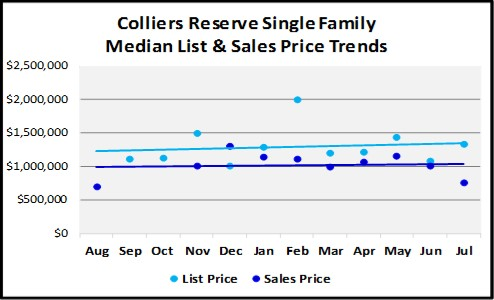 August 2018 Naples Real Estate Market Report Colliers Reserve Single Family Price Trends