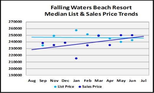 August 2018 Naples Real Estate Market Report Falling Waters Price Trends