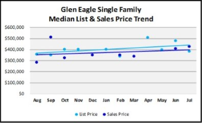 August 2018 Naples Real Estate Market Report Glen Eagle Single family Price Trends