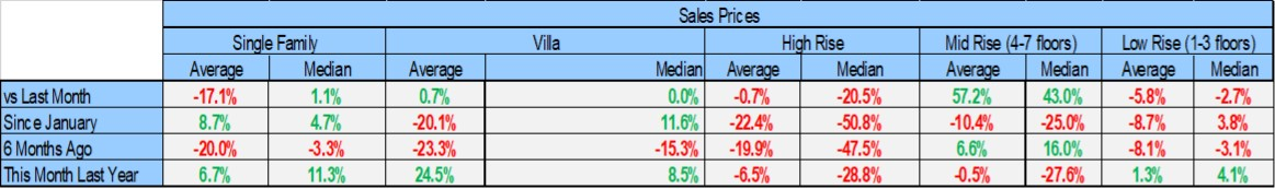 August 2018 Naples Real Estate Market Report Housing Prices by Housing Type Table