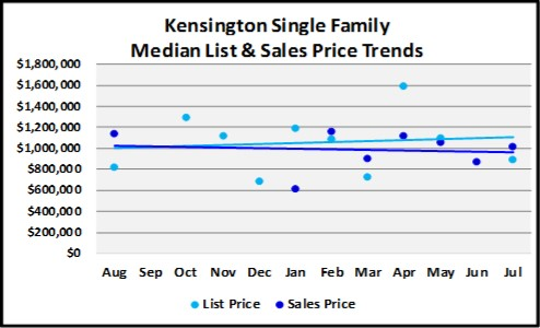 August 2018 Naples Real Estate Market Report Kensington Single Family Price Trends