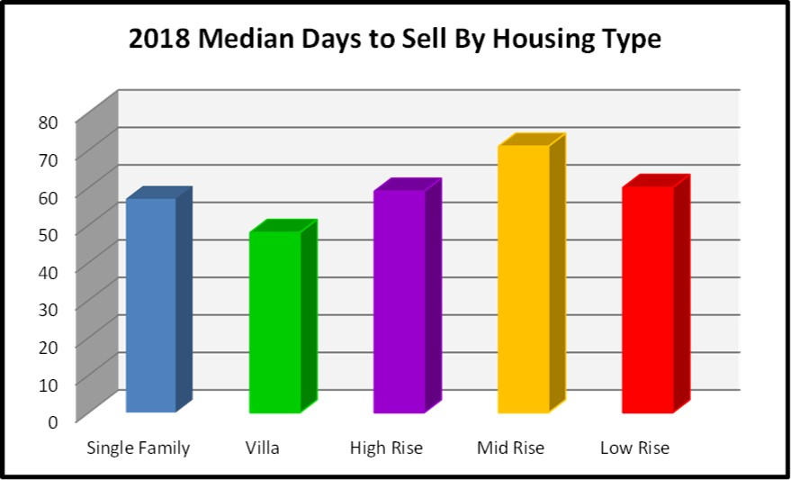 August 2018 Naples Real Estate Market Report Median Days to Sell By Housing Type Bar Chart