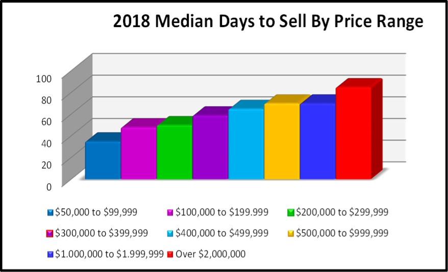August 2018 Naples Real Estate Market Report Median Days to Sell by Price Range Bar Chart