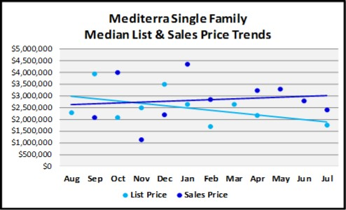 August 2018 Naples Real Estate Market Report Mediterra Single Family Price Trends