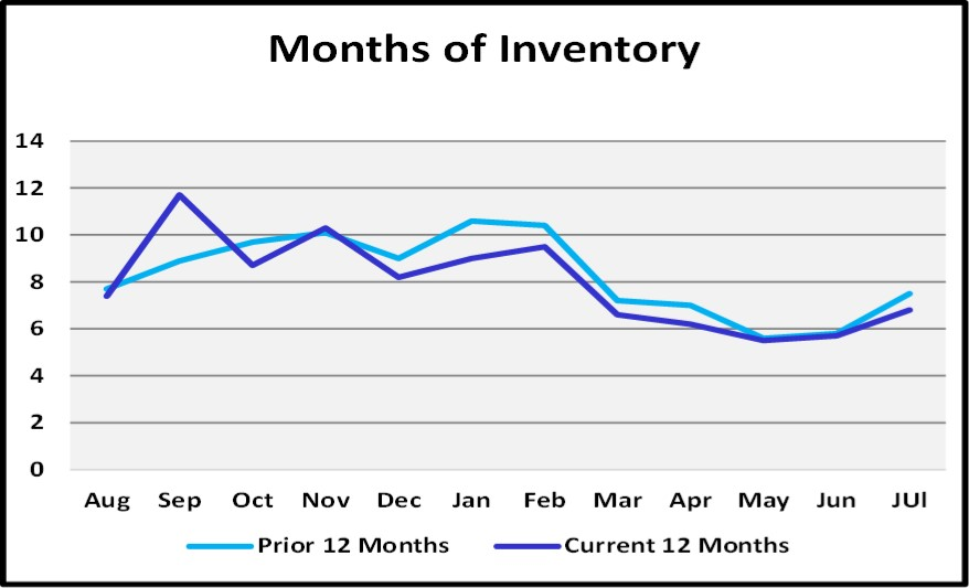 August 2018 Naples Real Estate Market Report Months of Inventory Graph