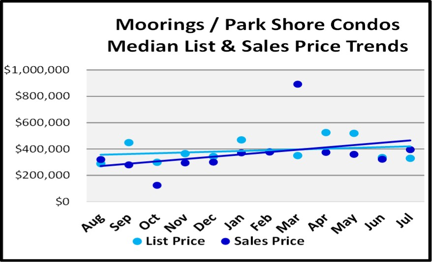 August 2018 Naples Real Estate Market Report Moorings-Park Shore Condo Price Trends