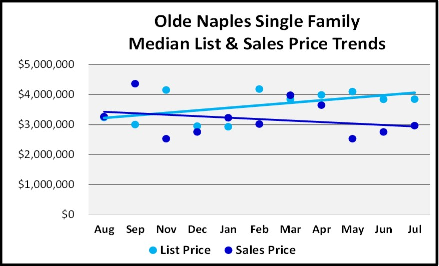 August 2018 Naples Real Estate Market Report Olde Naples Single Family Price Trends