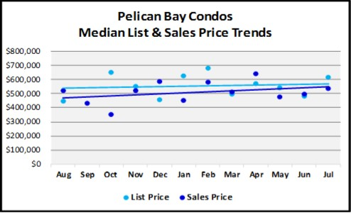 August 2018 Naples Real Estate Market Report Pelican Bay Condo Price Trends