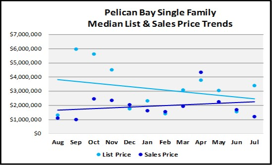 August 2018 Naples Real Estate Market Report Pelican Bay Single Family Price Trends