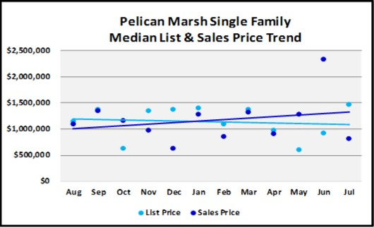 August 2018 Naples Real Estate Market Report Pelican Marsh Single Family Price Trends