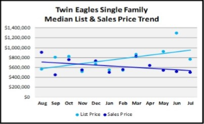 August 2018 Naples Real Estate Market Report Twin Eagles Single Family Price Trends