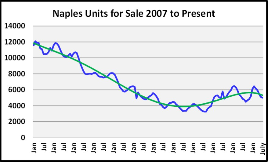 August 2018 Naples Real Estate Market Report Units For Sale