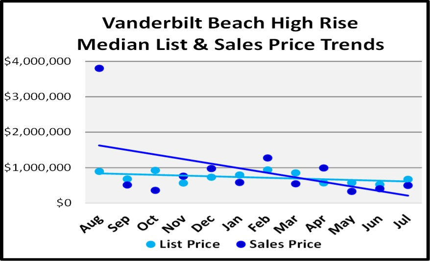 August 2018 Naples Real Estate Market Report Vanderbilt Beach High Rise Price Trends
