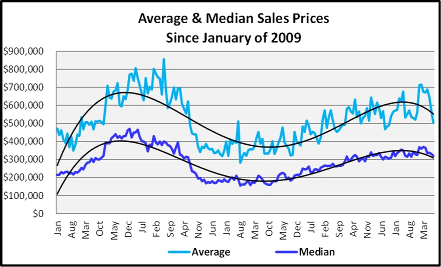 Naples Real Estate Market Report Through August 2018 Average and Median Sales Price Graph