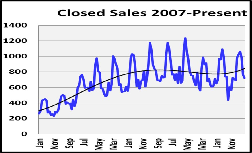 Naples Real Estate Market Report Through August 2018 Closed Sales Graph