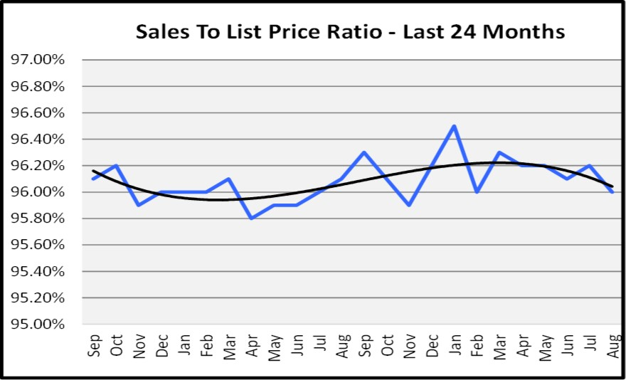 Naples Real Estate Market Report Through August 2018 Sales to List Price Ratio Graph