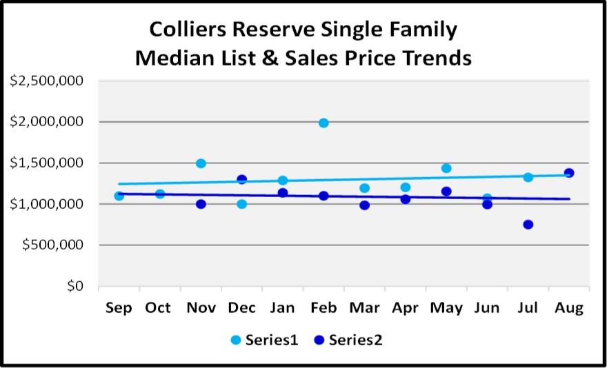 Naples Real Estate Market Report Through August Sales By Year - Colliers Reserve Single Family Home List and Sales Price Trend Graph