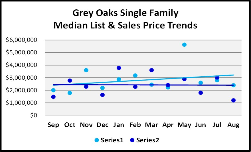 Naples Real Estate Market Report Through August Sales By Year -Grey Oaks Single Family Home List and Sales Price Trend Graph