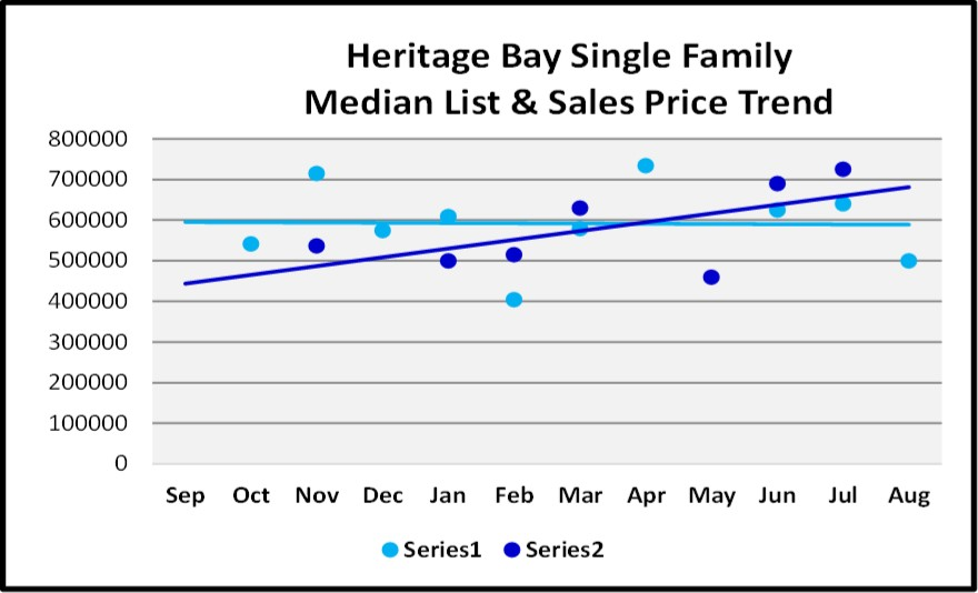 Naples Real Estate Market Report Through August Sales By Year - Heritage Bay Single Family Home List and Sales Price Trend Graph