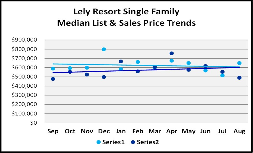 Naples Real Estate Market Report Through August Sales By Year - Lely Resort Single Family Home List and Sales Price Trend Graph
