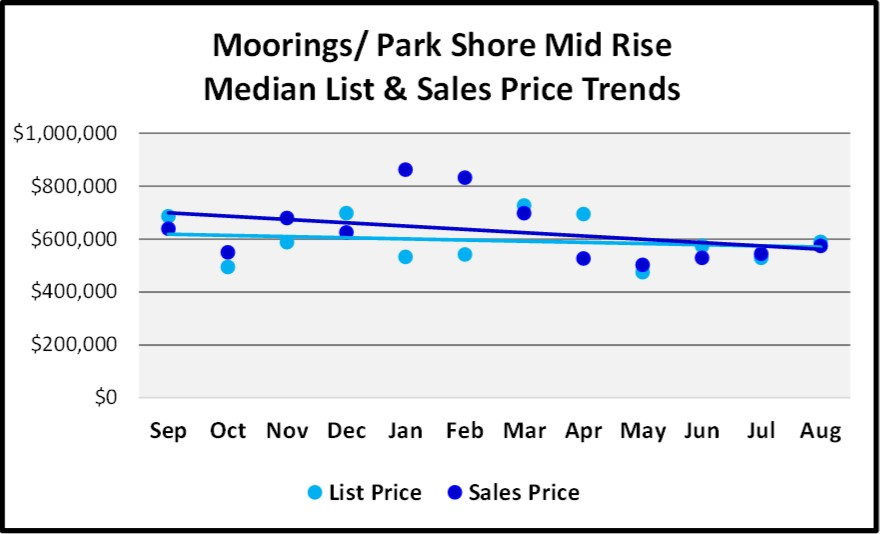 Naples Real Estate Market Report Through August Sales By Year - Moorings Park Shore Mid Rise List and Sales Price Trend Graph