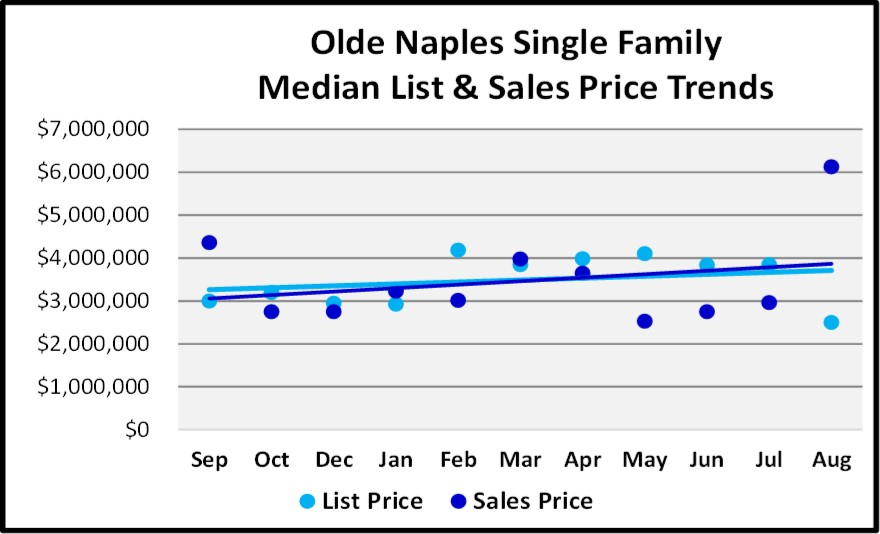 Naples Real Estate Market Report Through August Sales By Year - Olde Naples Single Family Homes List and Sales Price Trend Graph