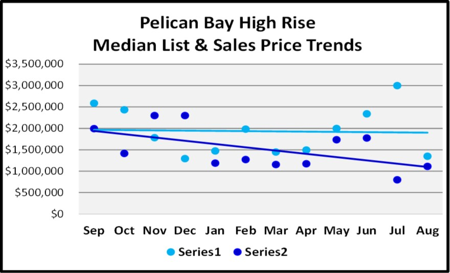 Naples Real Estate Market Report Through August Sales By Year - Pelican Bay High Rise List and Sales Price Trend Graph