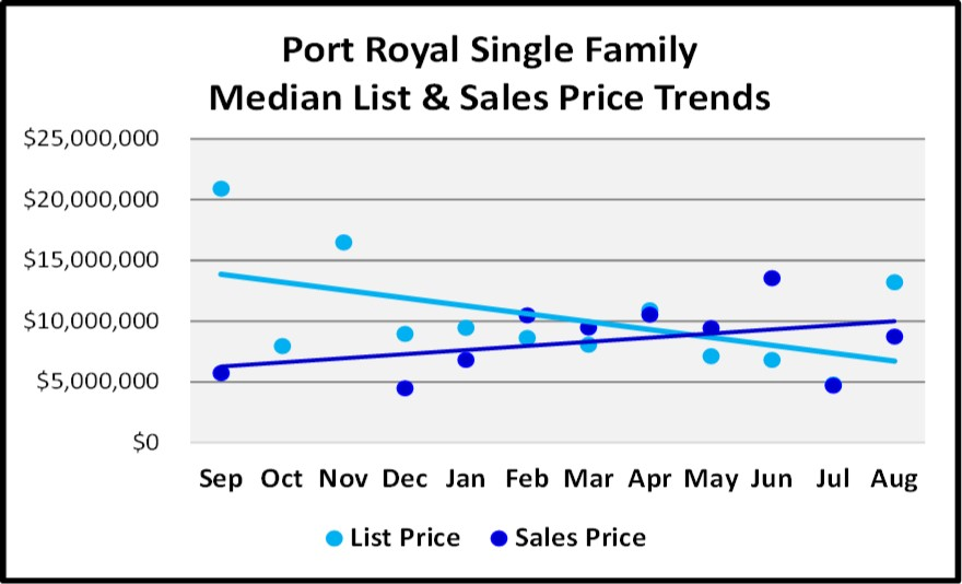 Naples Real Estate Market Report Through August Sales By Year - Port Royal Single Family Home List and Sales Price Trend Graph