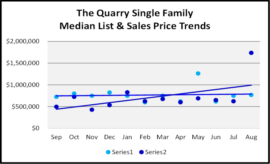 Naples Real Estate Market Report Through August Sales By Year - The Quarry Single Family Home List and Sales Price Trend Graph