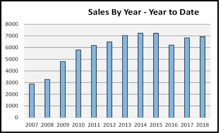 Naples Real Estate Market Report Through August Sales By Year - Year to Date Graph
