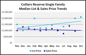 Naples 2018 November Real Estate Market Report - Colliers Reserve Single Family List and Sales Price Trends Graph