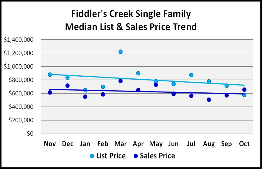 List and Sales Price Trends Graph